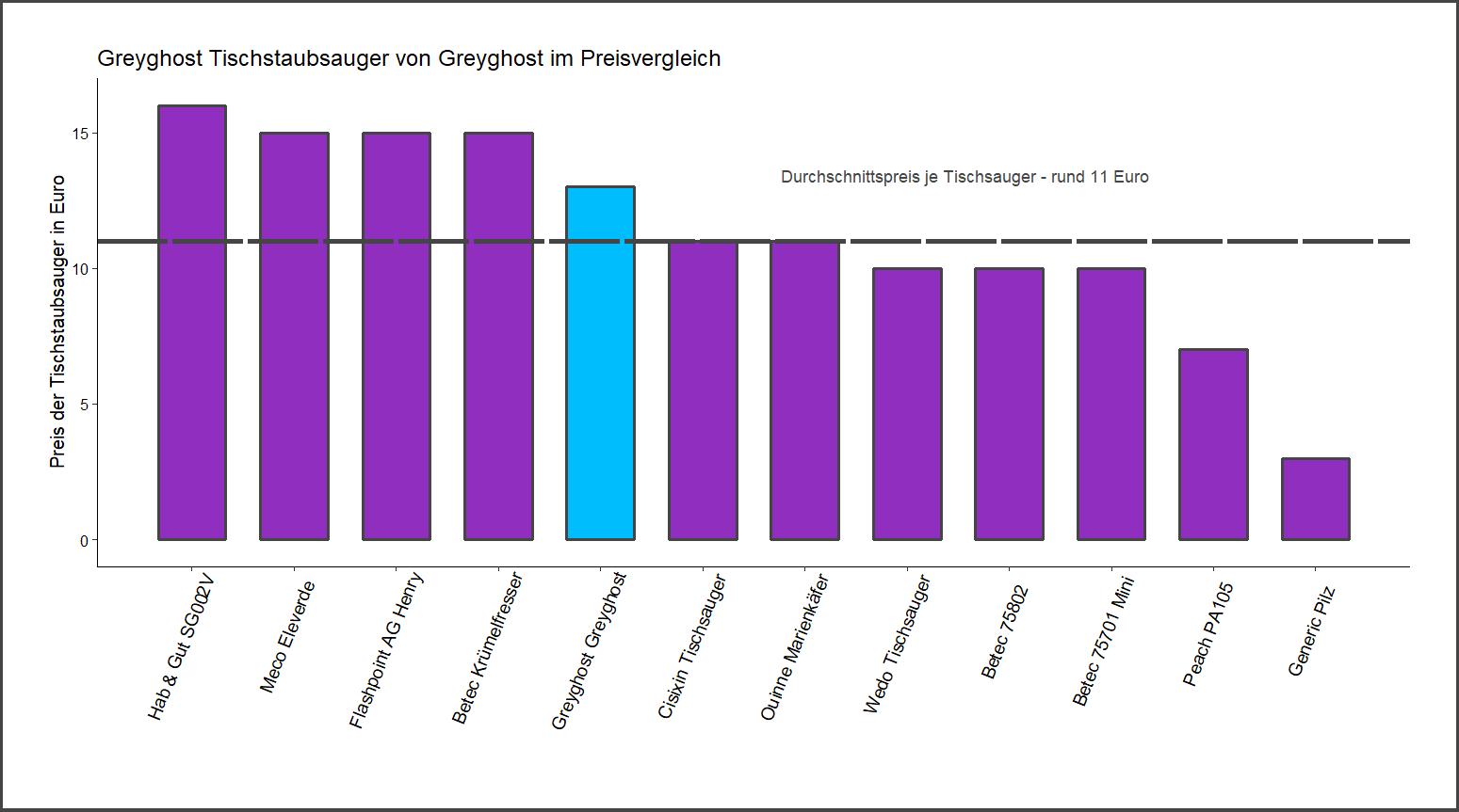 Preisvergleich von dem Greyghost Tischstaubsauger
