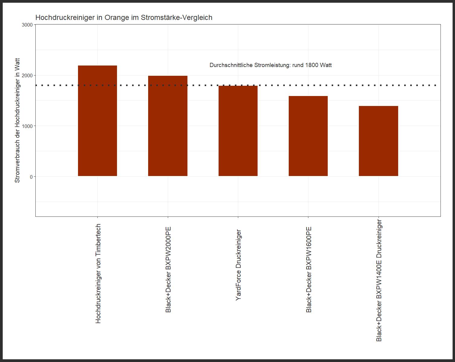 feingliedriger Stromverbrauch-Vergleich Hochdruckreiniger Farbe